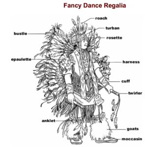 Fancy Dance Regalia, drawing by Kathryn Darnell (from pg. 55, Marsha MacDowell, ed. Contemporary Great Lakes Pow Wow Regalia